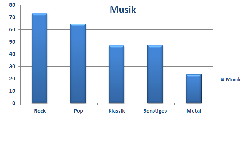 Statistik Lehrerumfrage Musikgeschmack
