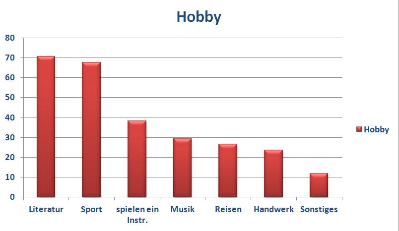 Die Statistik zeigt, welche Hobby die Lehrer unserer Schule in ihrer Freizeit verfolgen.